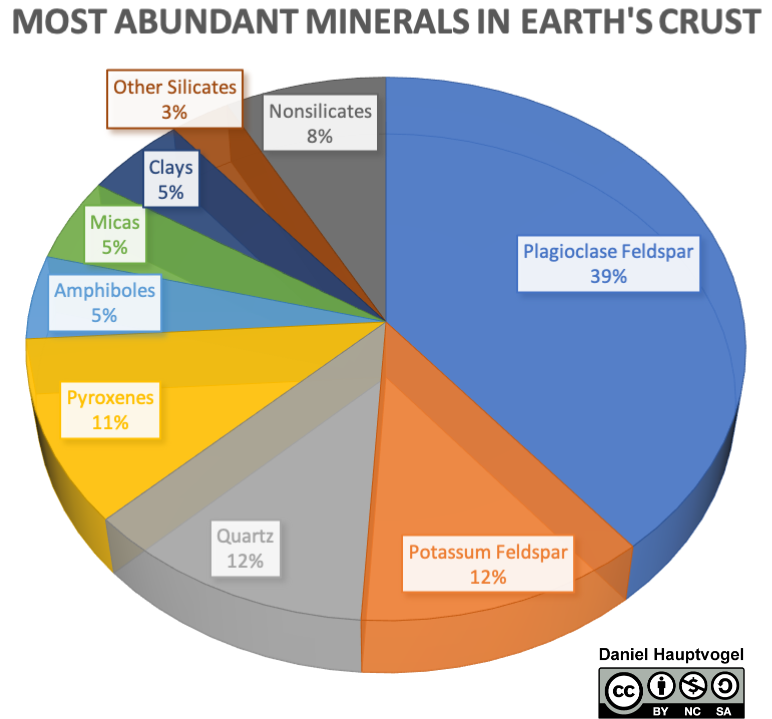 Pie chart of mineral distribution in Earth's continental crust.